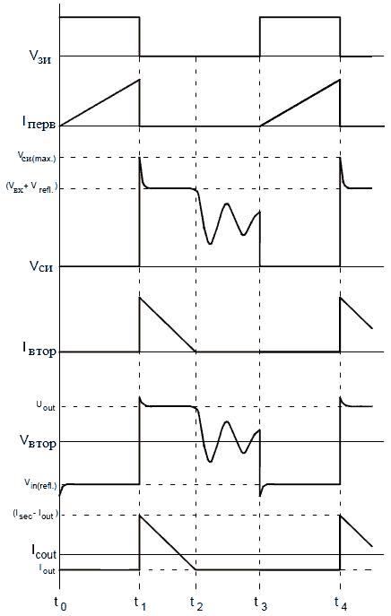 Временные диаграммы обратноходового преобразователя напряжения