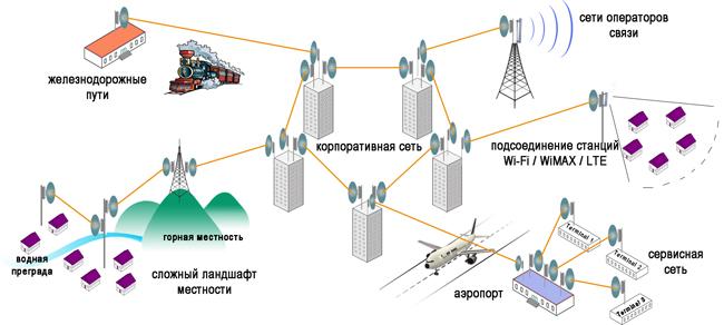 В радиорелейных линиях связи