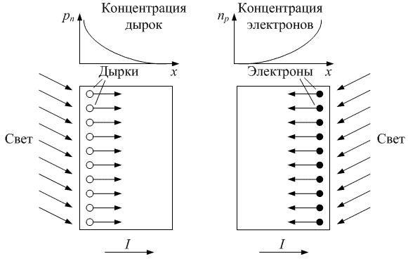 Диффузионный ток в полупроводнике