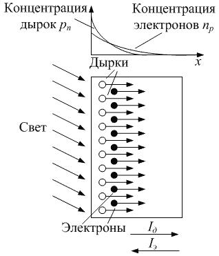 Сумма диффузионных токов в полупроводнике с собственной проводимостью