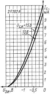 Сток-затворная характеристика транзистора КП302