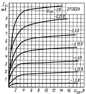 Стоковые характеристики транзистора КП302