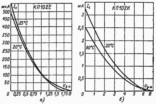 Зависимость характеристики прямой передачи транзистора КП102 от температуры